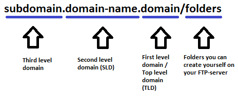 second level domain, pengertian second level domain SLD - ilmuwebhosting.com