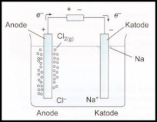 diagram elektrolisis