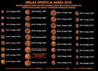 Info-grafika. Schemat zmian rozmiarów kątowych tarczy Marsa wraz ze zmianami faz i obserwowanej jasności planety w miesiącach okalających opozycję.