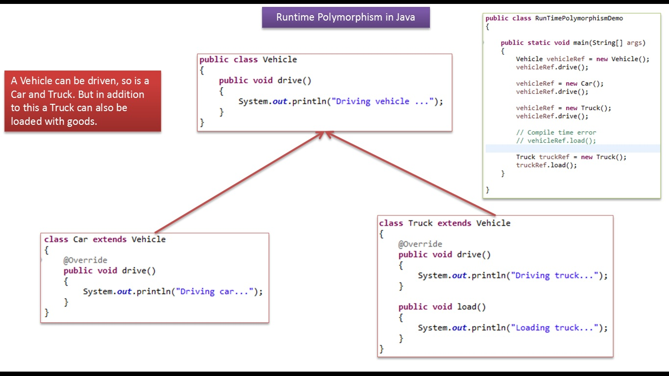 Java ee java tutorial java runtime polymorphismversion1 java tutorial java runtime polymorphismversion1 baditri Image collections