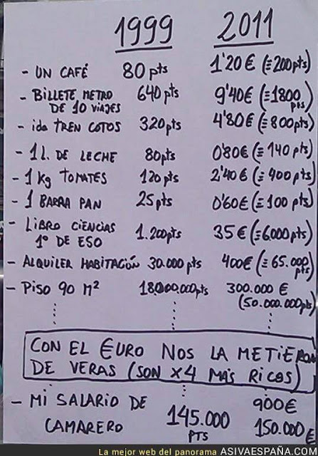 España se ha empobrecido lo mires por donde lo mires #Katecon2006