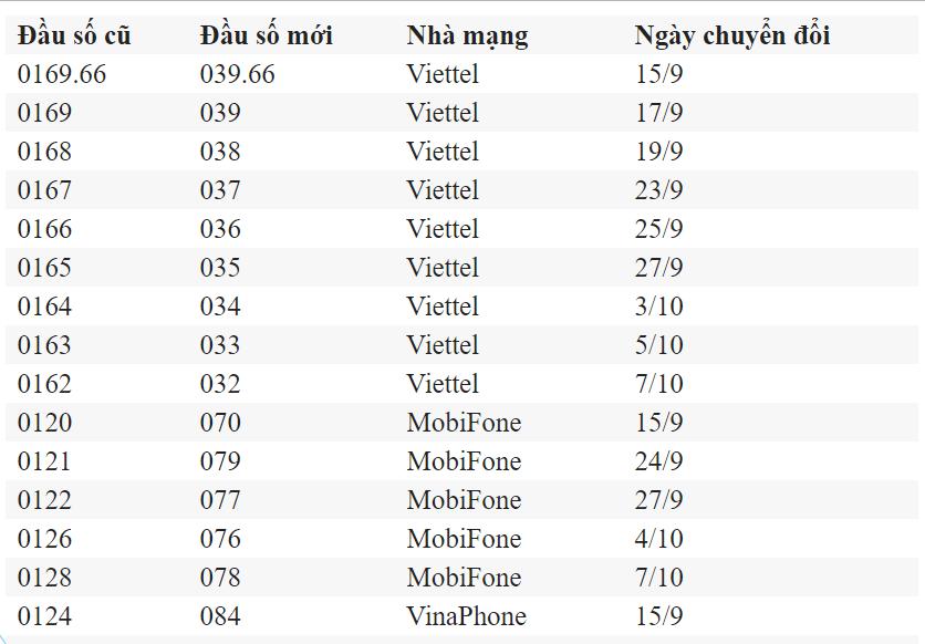 Hướng dẫn chuyển đổi sim 11 số thành 10 số tại Việt Nam khi đi tour du lịch