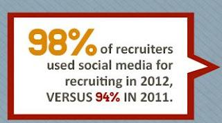 ¿Buscas empleo? 98% de los reclutadores buscan candidatos en los Medios Sociales