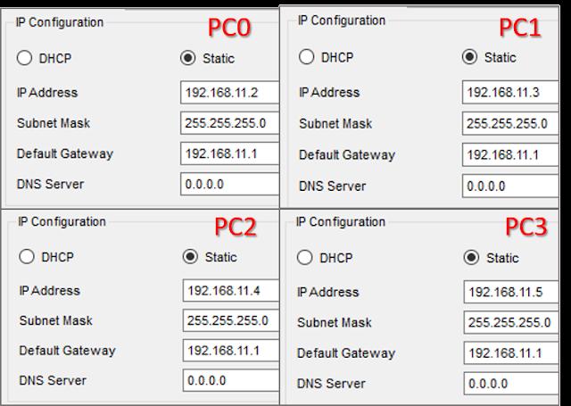 Konfigurasi IP dan Default Gateway Jaringan 1