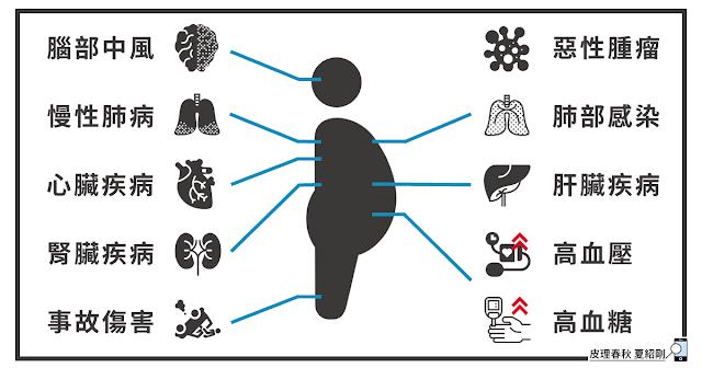 中西醫療與健康減重-8(改)