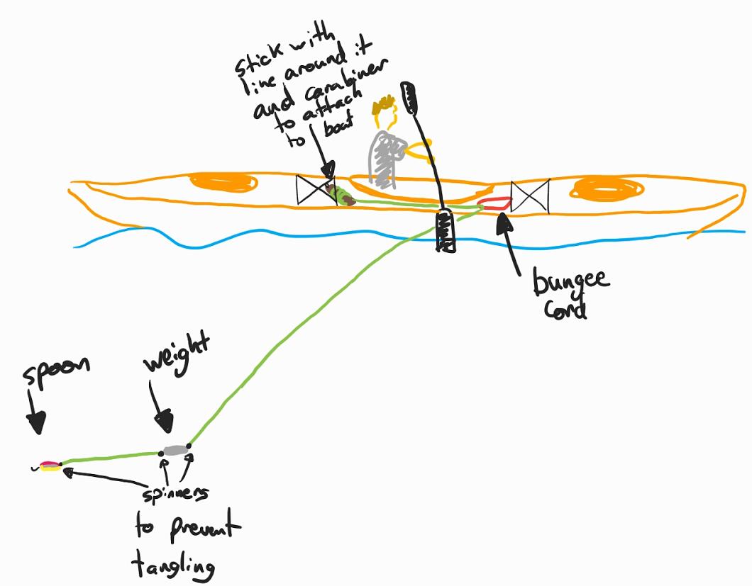 Trail Effect: Sea Kayak Trolling