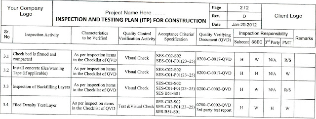 Understanding About Inspection And Test Plan ITP