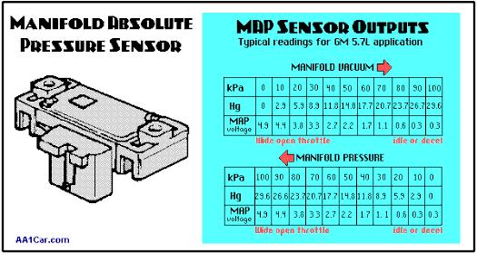 MAP Sensor Rusak - 10 Ciri Gejala Dan Cara Pemeriksaannya