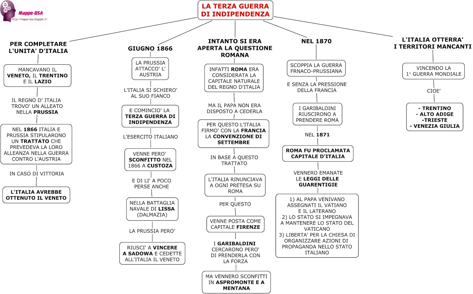 Il Risorgimento E Le Guerre Di Indipendenza Lessons Tes Teach
