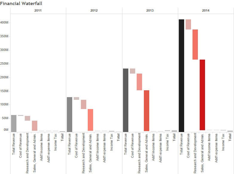 Tableau Tip Tuesday: How to Create Waterfall Charts