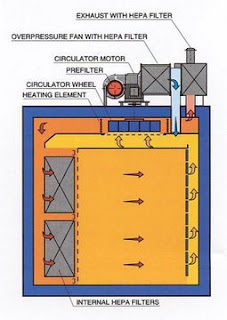 depyrogenation oven with HEPA filtration diagram