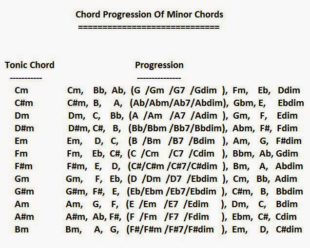Guitar pani da guitar tabs : guitar tutorial: Minor Chords