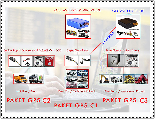 Analisa Pemakaian Gps Tracking Gps Tracking Vendor