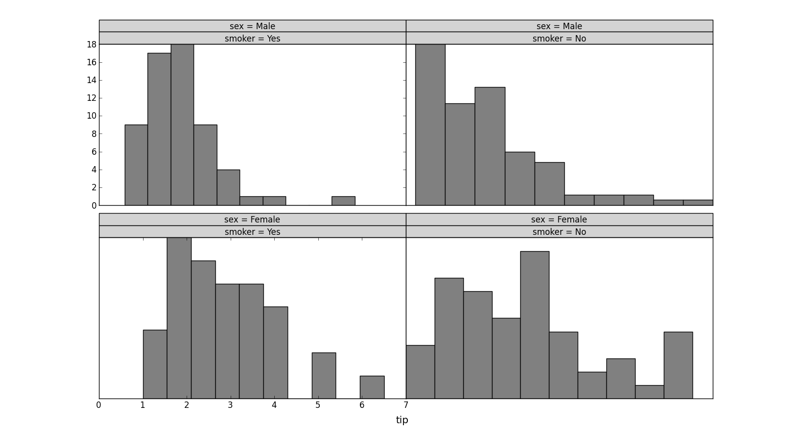 Histogram definition statistics of sexual immorality