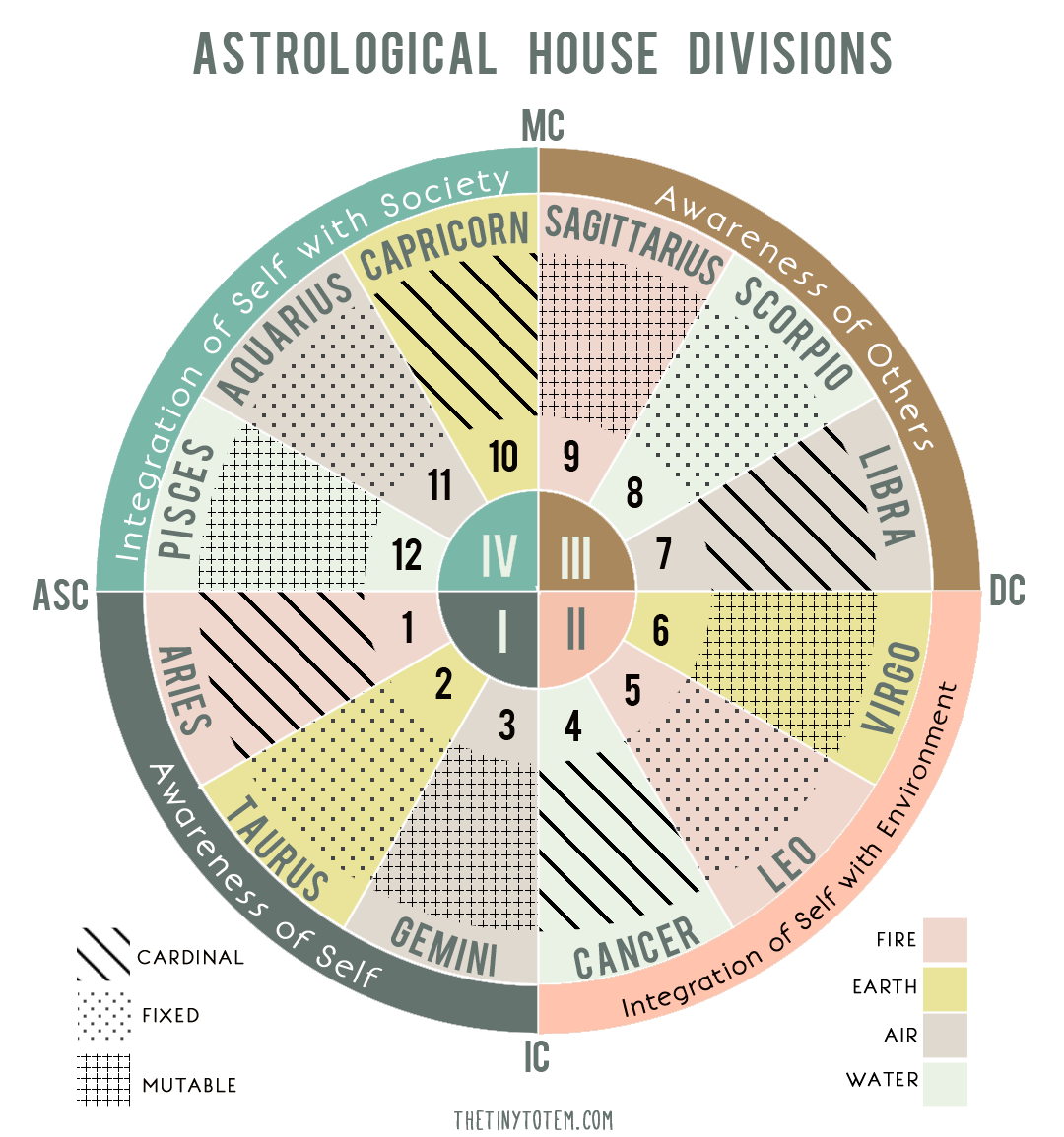 Astrology Arena: The Activities and Events of the Twelve ...