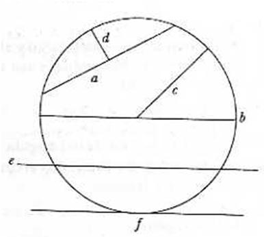 Lectura De La Unidad 2 De Geometría Y Trigonometría Principales Líneas De La Circunferencia