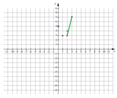 גרף פונקציה עולה מבחן מיצב כיתה ח מאי 2015