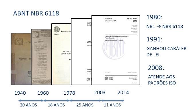 História da NBR 6118
