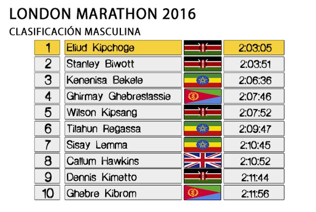 Maratón de Londres 2016 - Clasificación Masculina