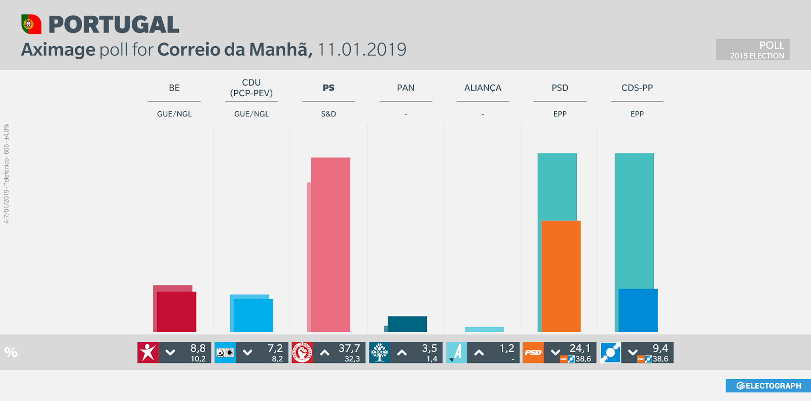 PORTUGAL: Aximage poll for Correio da Manhã, 11 January 2019