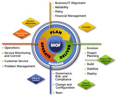 it infrastructure project plan template - metodologias agiles vs pesadas msf mof itil