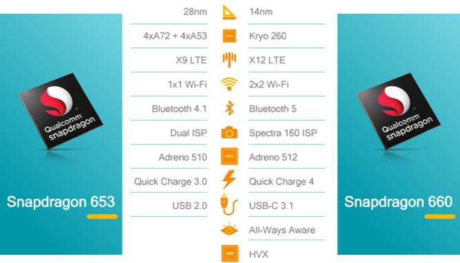 Snapdragon-660-snapdragon-630-processor