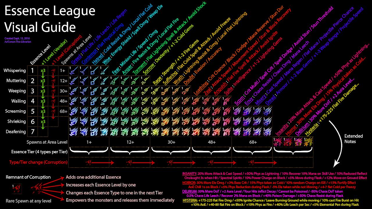 Poe Trade Guide - Trade Choices