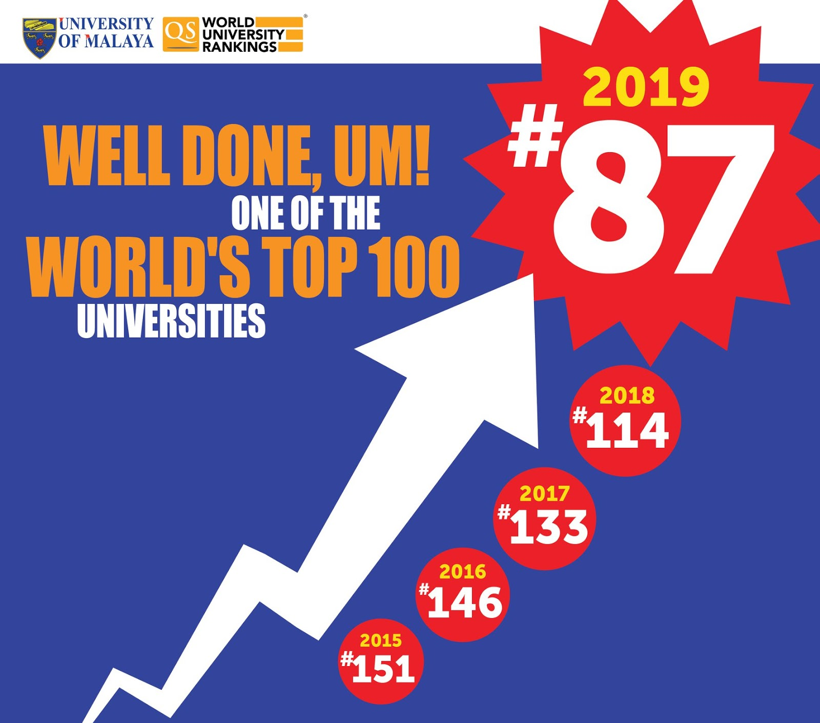 Image result for um world ranking 2019