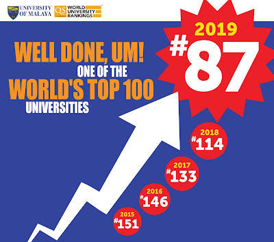 Universiti Malaya World University Rankings 2019