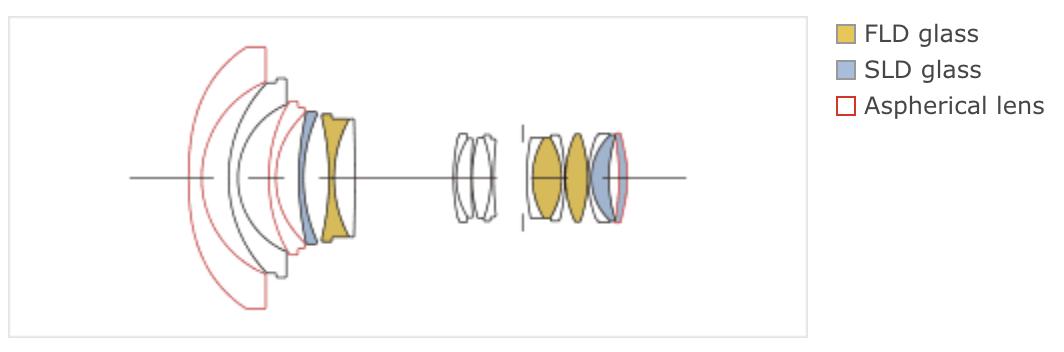 Оптическая схема объектива Sigma 14-24mm f/2.8 DG HSM Art