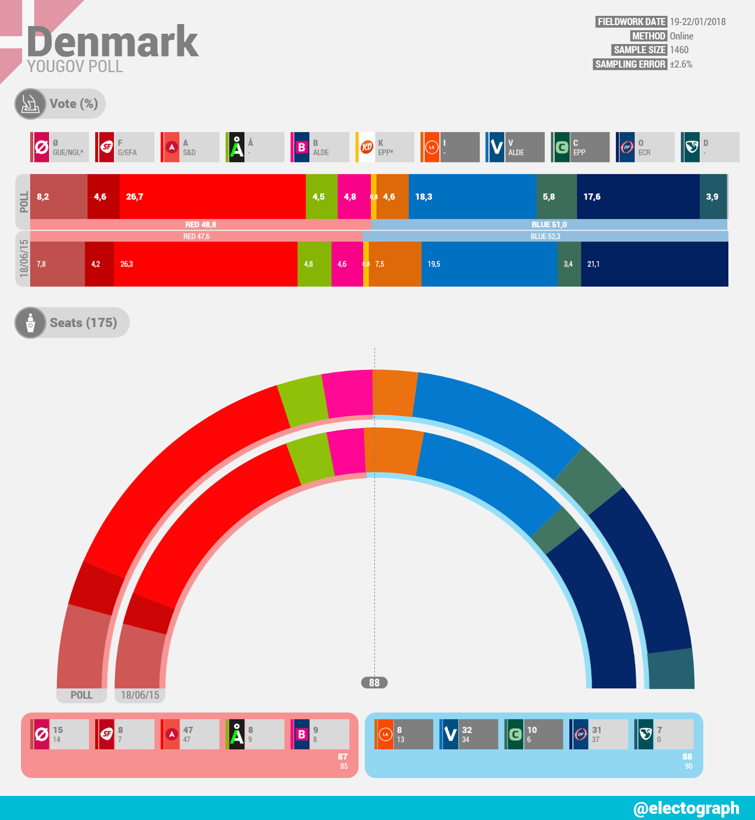 DENMARK YouGov poll chart, January 2018