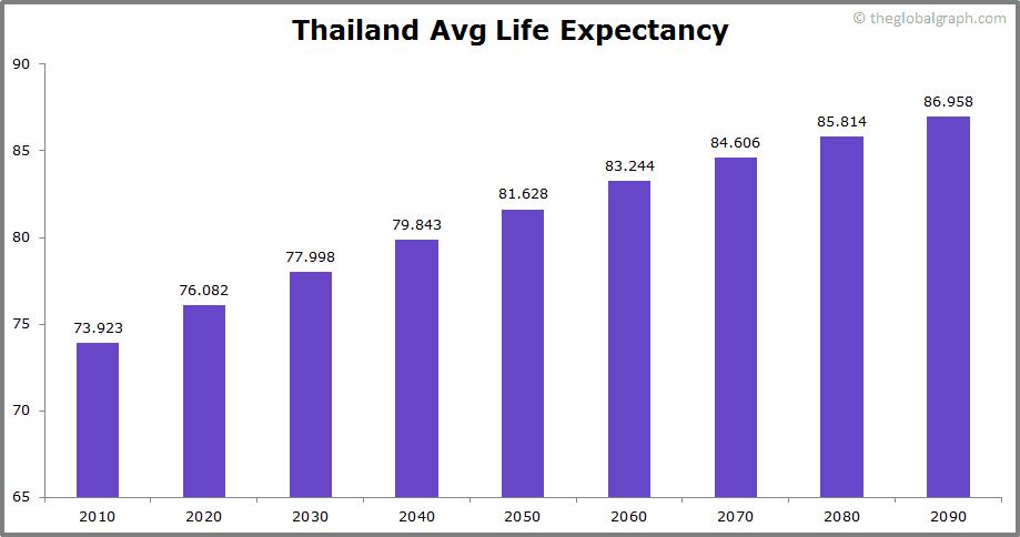 Thailand  Avg Life Expectancy