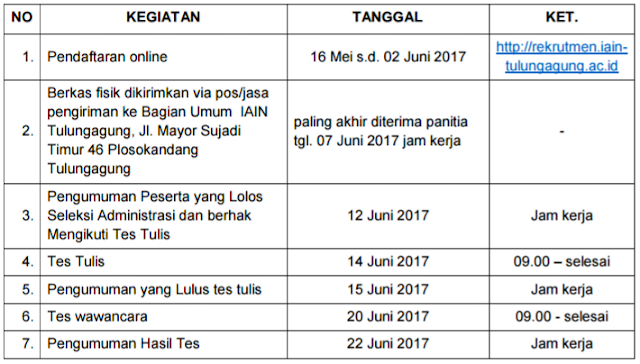 Pengumuman Penerimaan Tenaga Dosen Luar Biasa (DLB) IAIN Tulungagung Tahun 2017