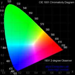 CIE XYZ Renk Uzayı