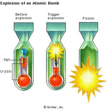 Matriz energética e o impacto ambiental: Armas nucleares # 1  Uranium