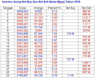 Net Buy Dan Net Sell Maret 2018