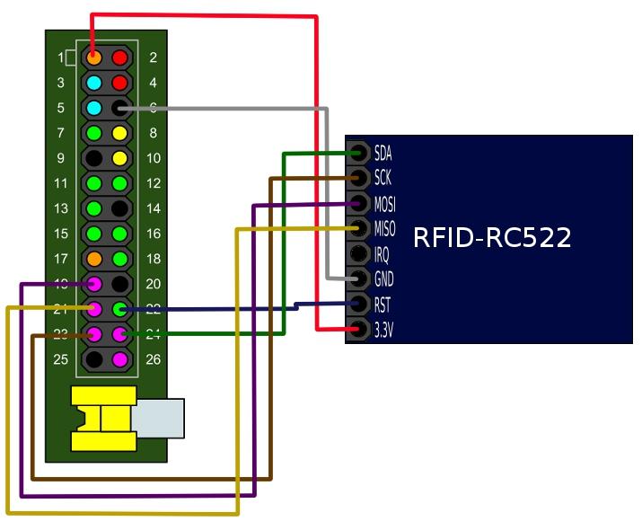 gpio help with rfid rc522 - Raspberry Pi Forums