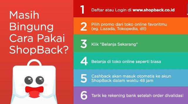 Apa itu ShopBack dan Bagaimana Cara Menggunakannya?