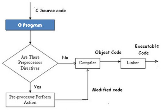 directive graph