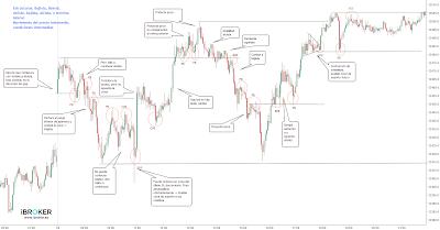 Ejemplo de análisis de una sesión - Trading TimeFrame