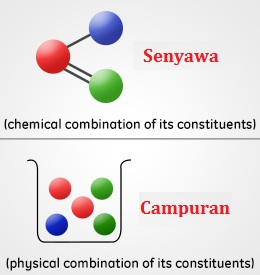 Perbedaan Antara Campuran dan Senyawa