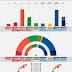 NORWAY · Respons Analyse poll 06/05/2020: R 3.5% (2), SV 6.2% (11), Ap 27.0% (49), Sp 14.7% (27), MDG 5.0% (9), V 3.0% (2), KrF 3.6% (3), H 26.5% (49), FrP 9.4% (17)