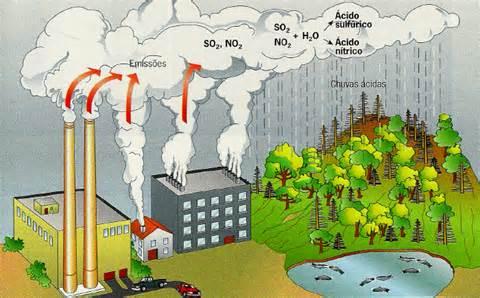 Agentes poluidores do ar, Causas e Consequências