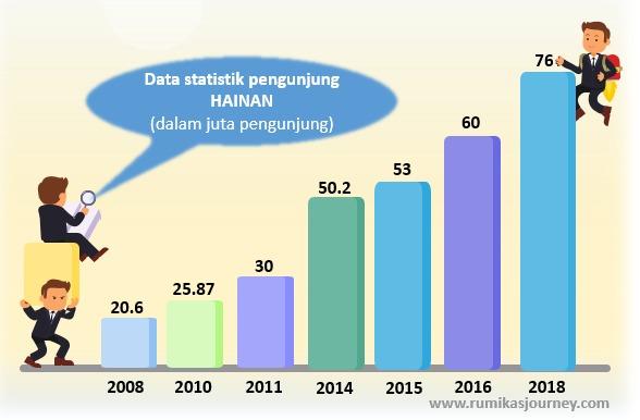 data pengunjung ke hainan dari tahun ke tahun