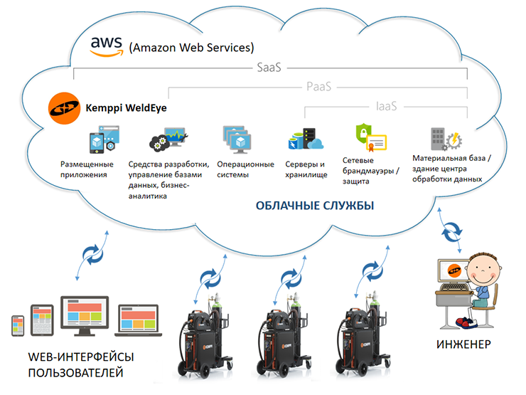 Мозг IoT-системы управления сварочным производством Kemppi WeldEye — это SaaS-система, работающая на AWS (Amazon Web Services)