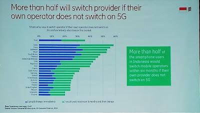 Lebih dari 50% responden ingin beralih operator jika tak menerapkan 5G