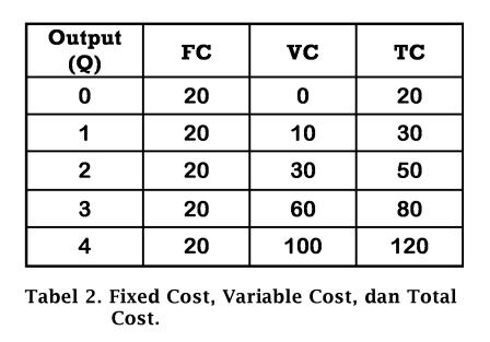 Tabel Fixed Cost, Variable Cost, dan Total Cost - www.ajarekonomi.com
