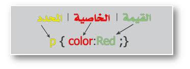 دروس لغة css ,الصندوق ,Boxes ,برمجة , تصميم مواقع ,width ,height ,كود , code ,دورة ,تعلم ,تعليم ,صفحة ويب ,موقع الكترونى ,تكنولوجيا ,انترنت ,text ,حجم الخط font-size ,pixel ,تزيين الخط ,الروابط Links ,الخط ,كمبيوتر ,الشفافية Opacity