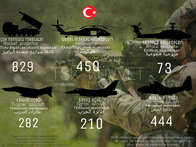 Türk ordusu gücü