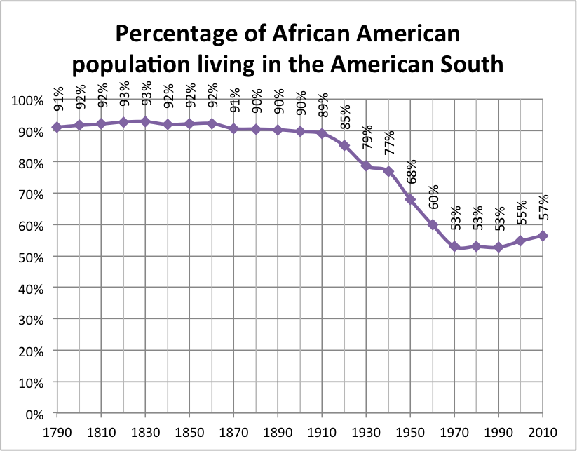 """migration and integration african americans and Although the progressive era is a """"lose-lose"""" proposition for african americans, the years after 1912 show signs of a new life."""